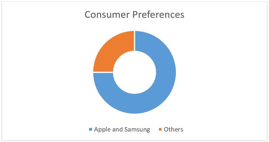 75% people use Apple or Samsung