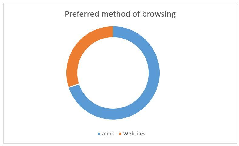 Preferred method of browsing